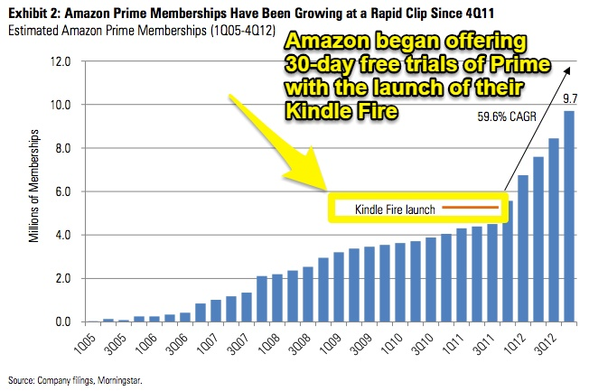 Screenshot showing graph of amazon prime memberships