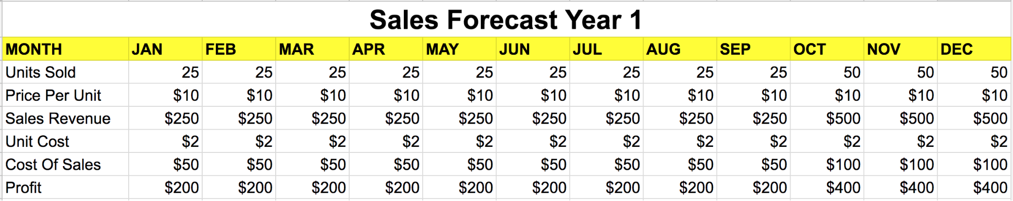 Spreadsheet showing the sales forecast for a product for the 1st year