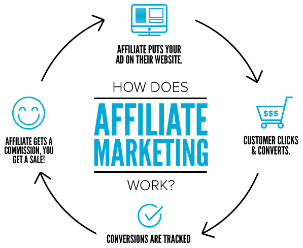 Screenshot showing a chart of how affiliate marketing works