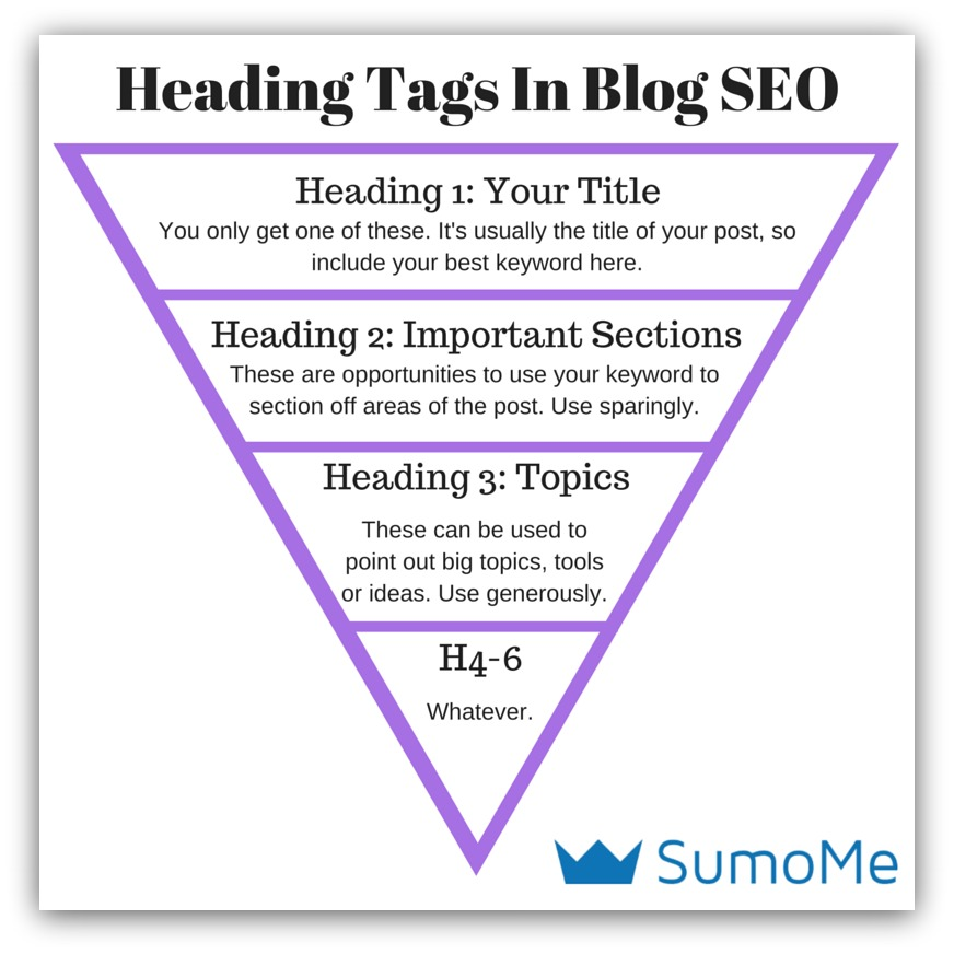 heading tags in blog seo