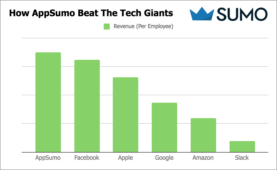 Graph showing how Appsumo beat the tech giants