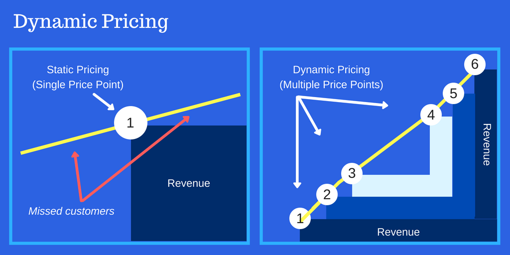 Two graphs showing dynamic pricing
