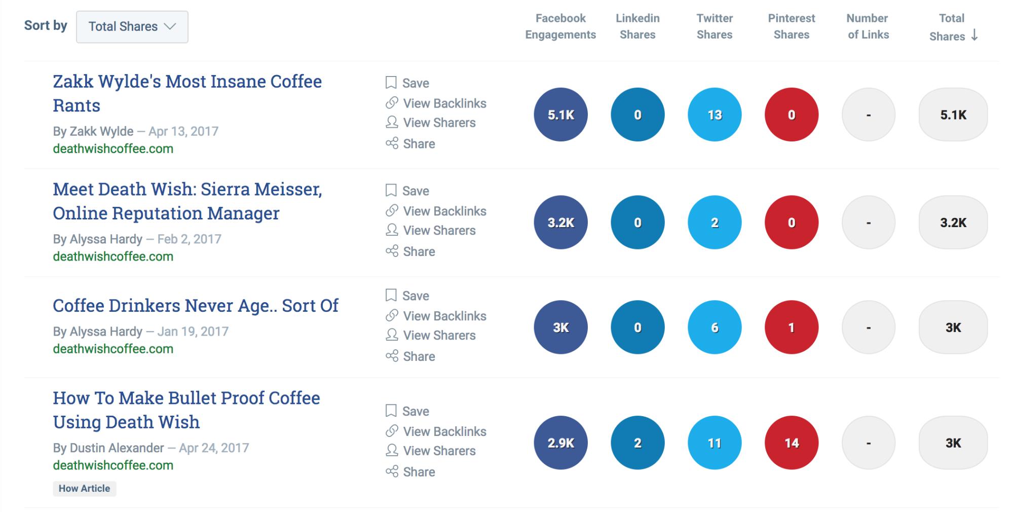 Screenshot showing buzzsumo results