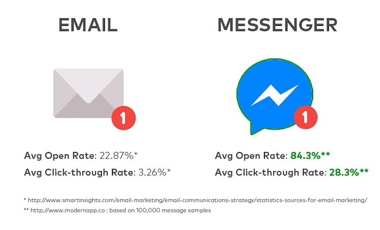 Screenshot showing email vs messenger comparison