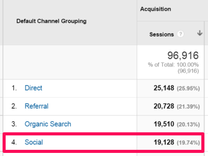Screenshot of google analytics showing the amount of sessions directed by social