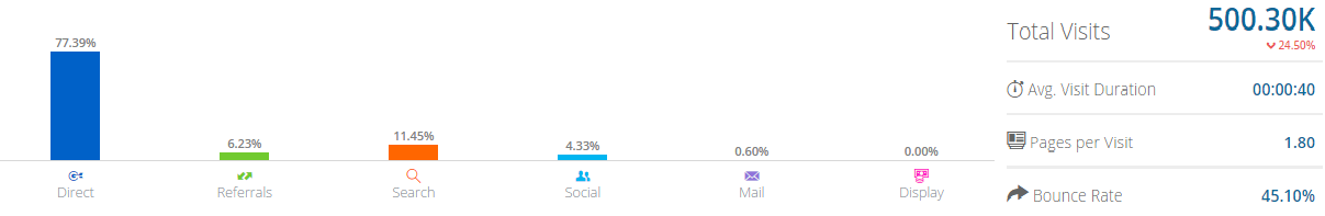 Screenshot showing visit stats for Slack