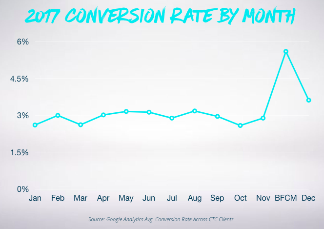 Screenshot showing conversion rates by month