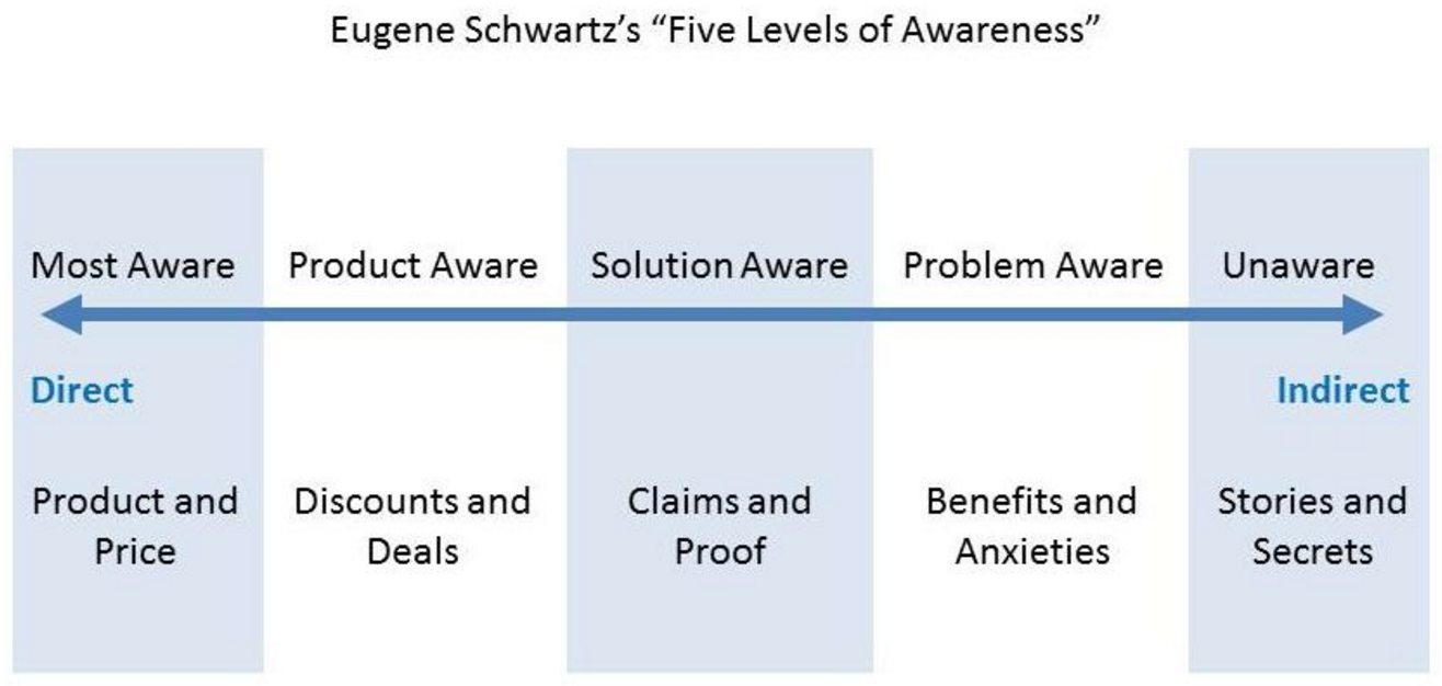 Screenshot showing five levels of awareness graph