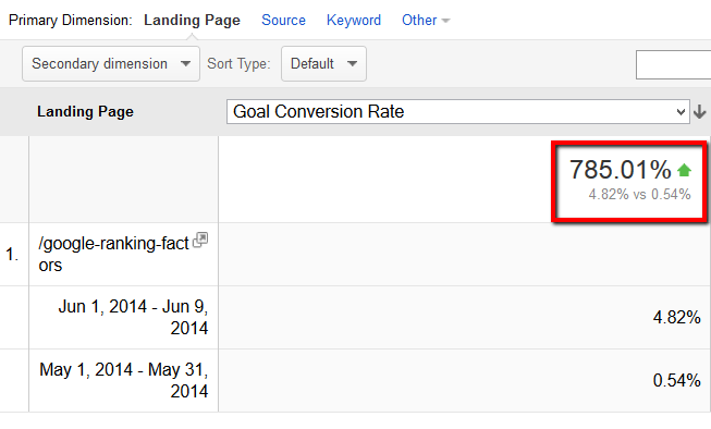 backlinko brian dean seo goal conversion rate