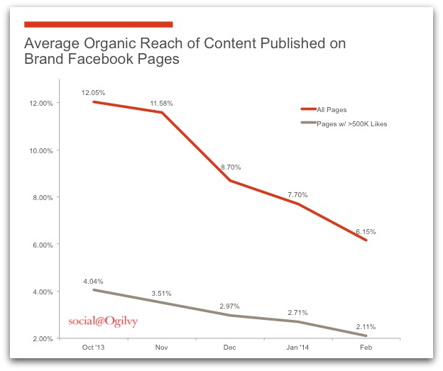 average organic reach of content published on branded facebook pages