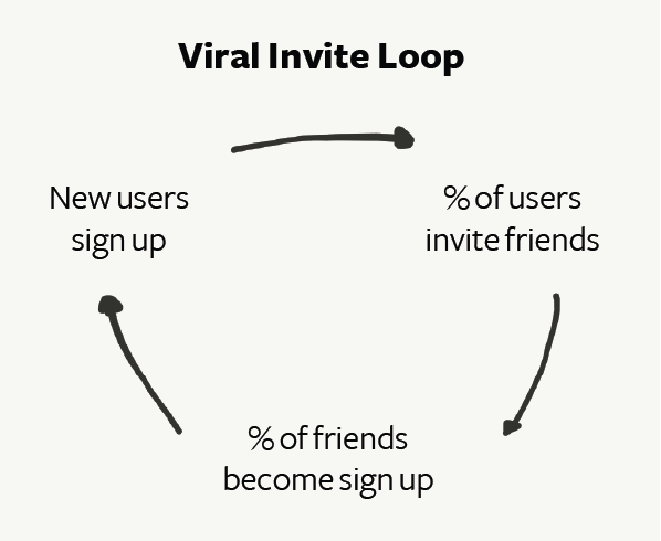 Screenshot showing the Viral Invite Loop that Slack is utilizing