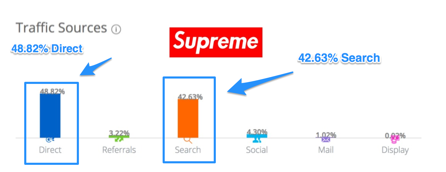 Screenshot showing the traffic sources for Supreme