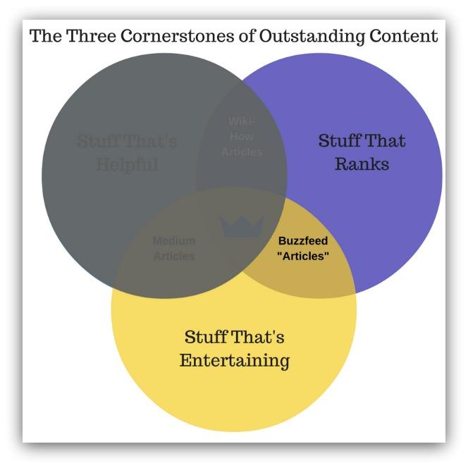 Entertaining content that ranks