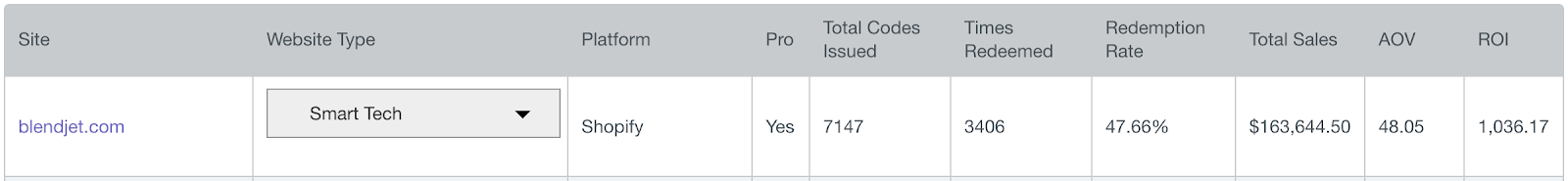 Screenshot showing discount code stats for blendjet.com