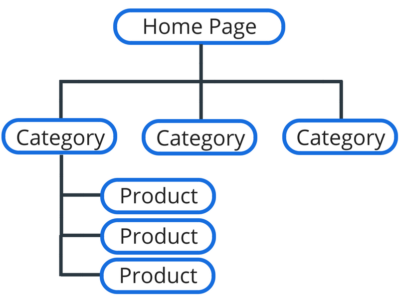 Screenshot showing how ecommerce stores are laid out