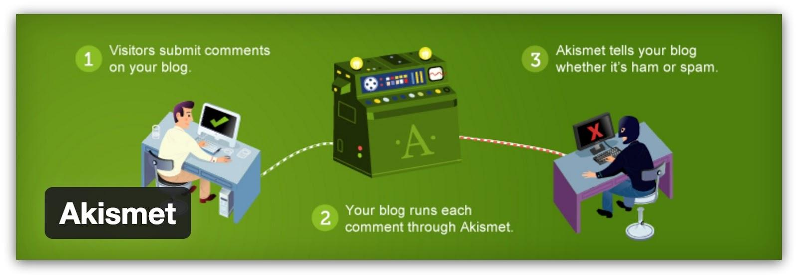 Screenshot of a chart that shows how Akismet works