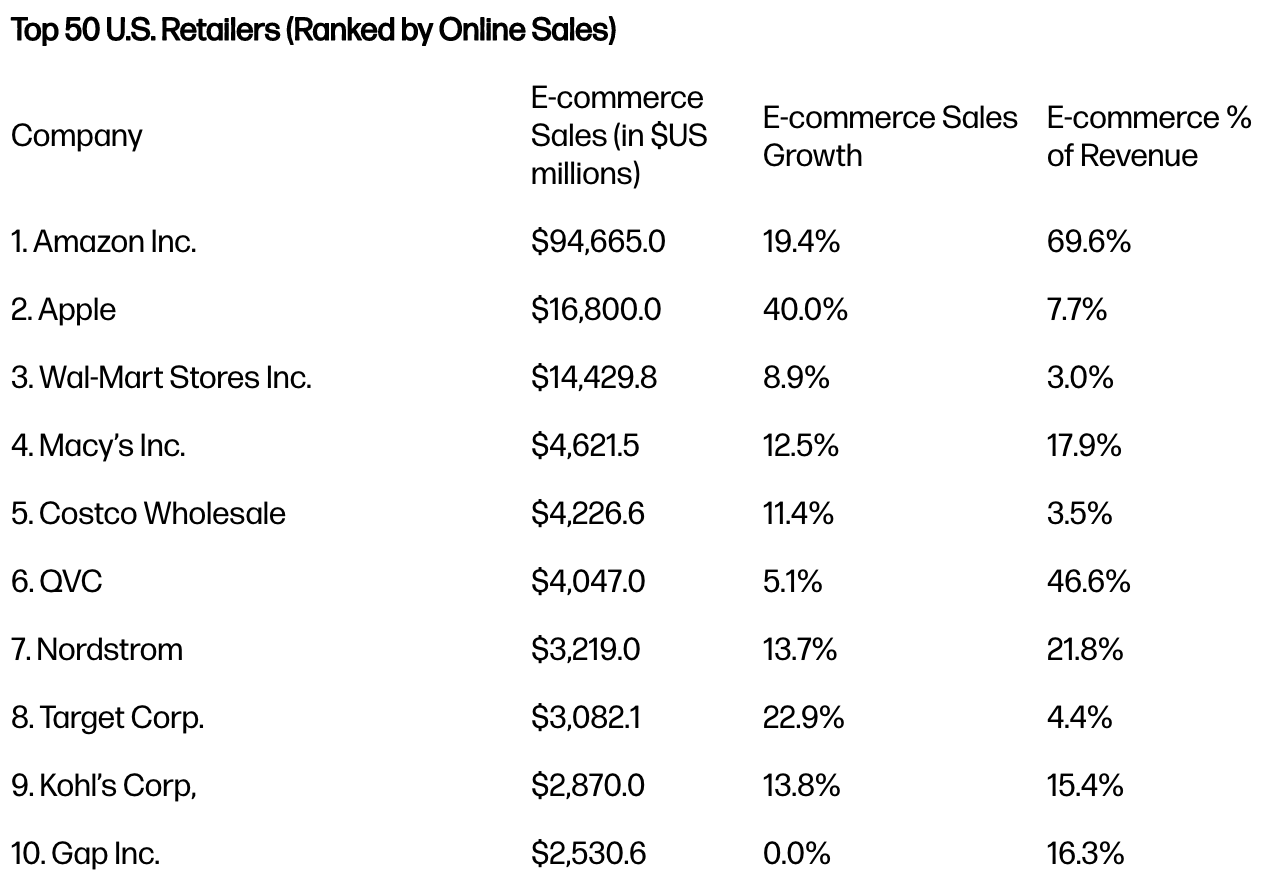 Screenshot showing top 50 us retailers (by online stores)