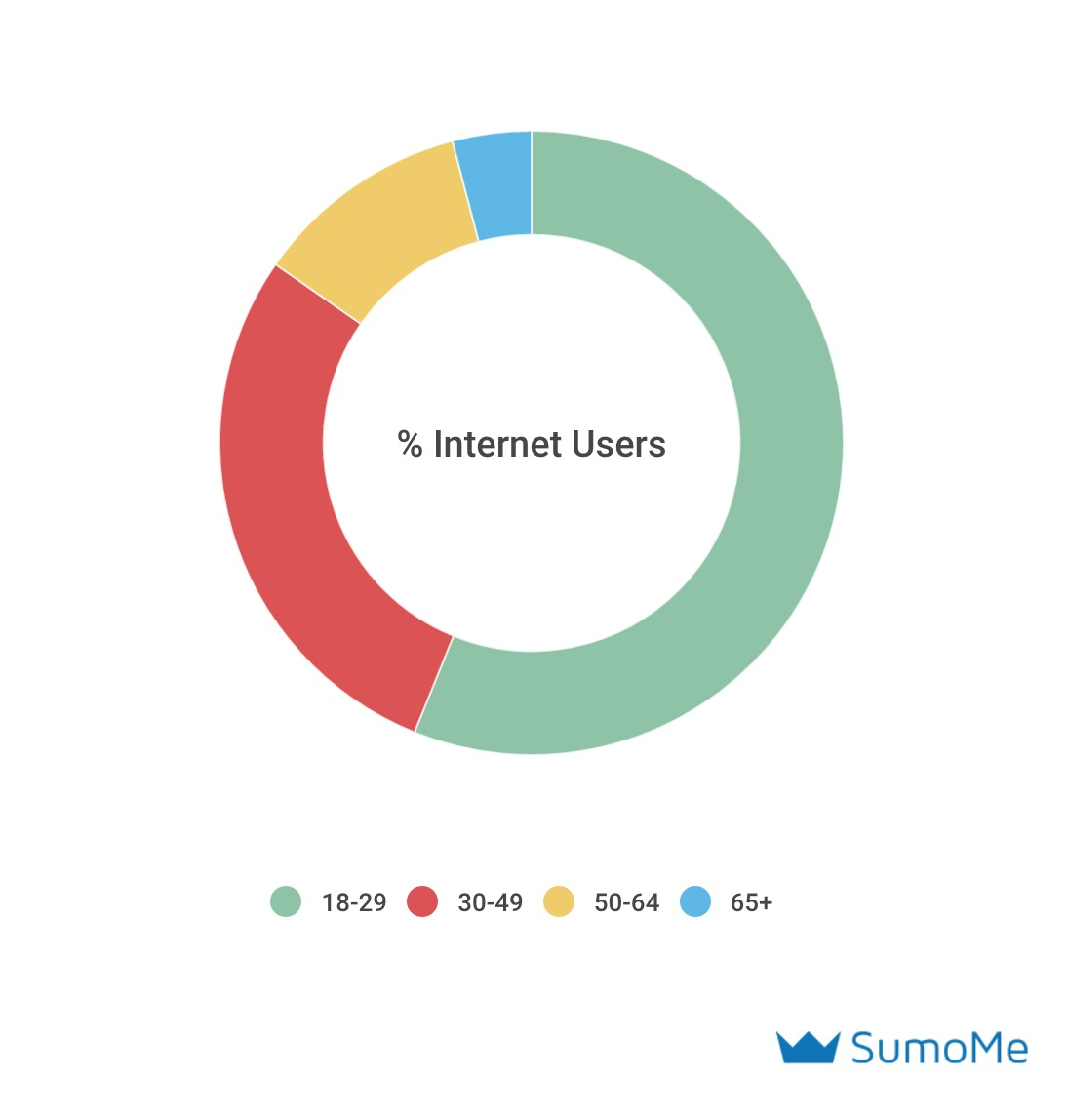Graph showing % of internet users