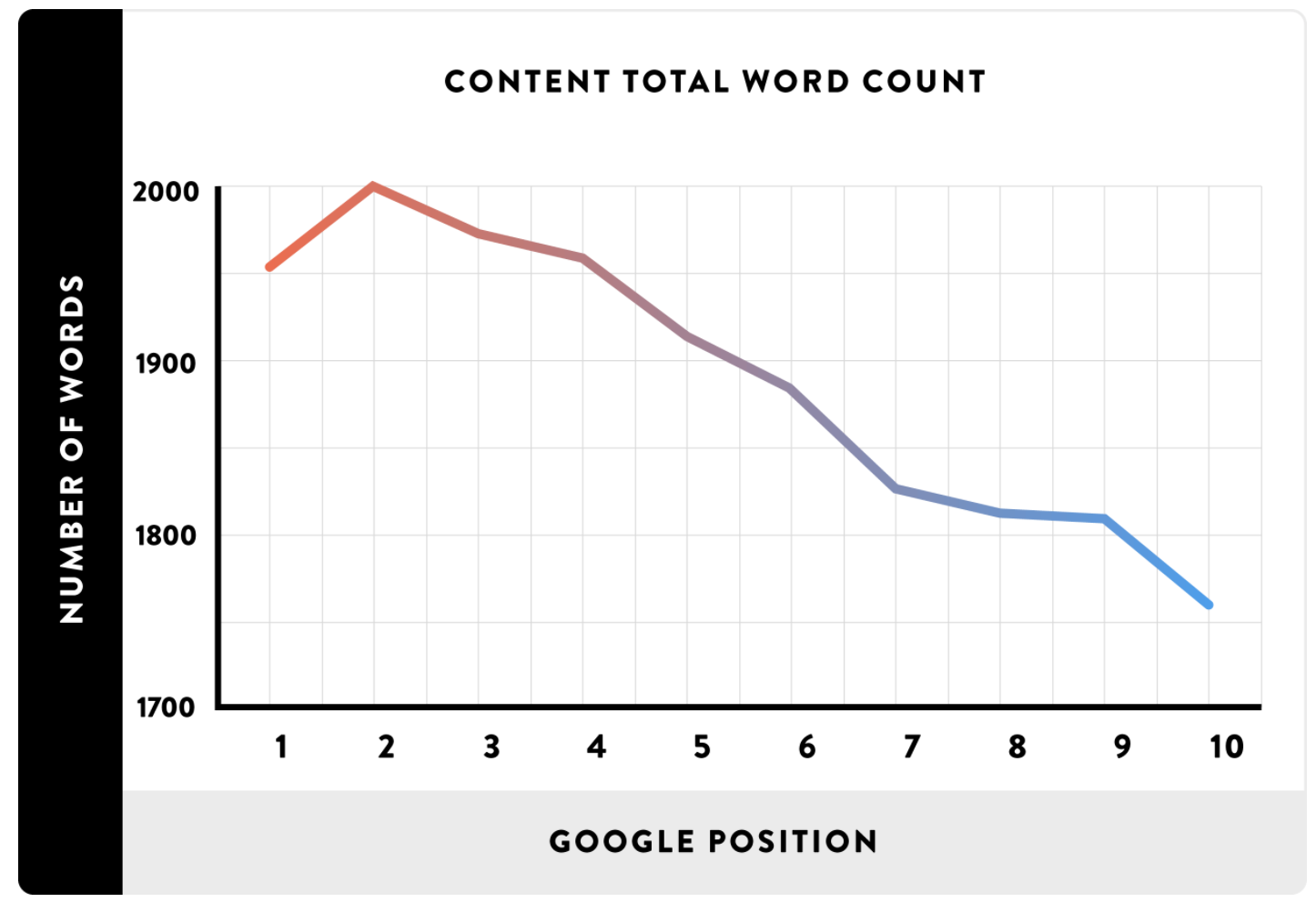 Graph showing content total word count