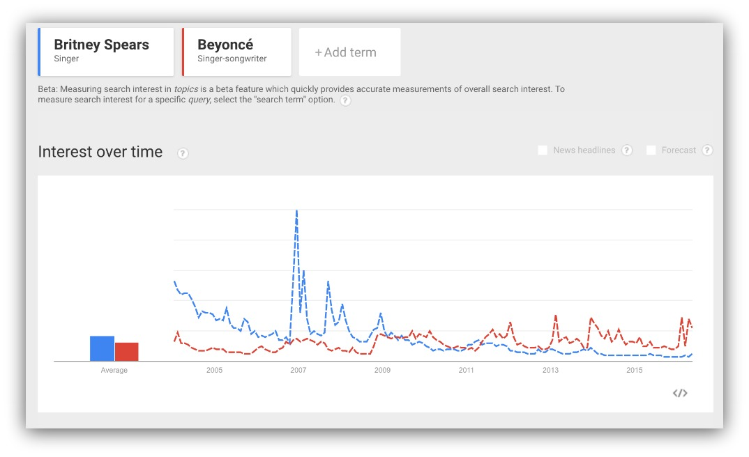 beyonce vs britney spears popularity