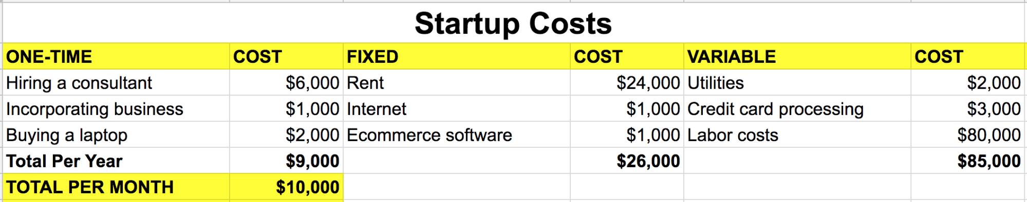 Screenshot of a spreadsheet showing startup costs