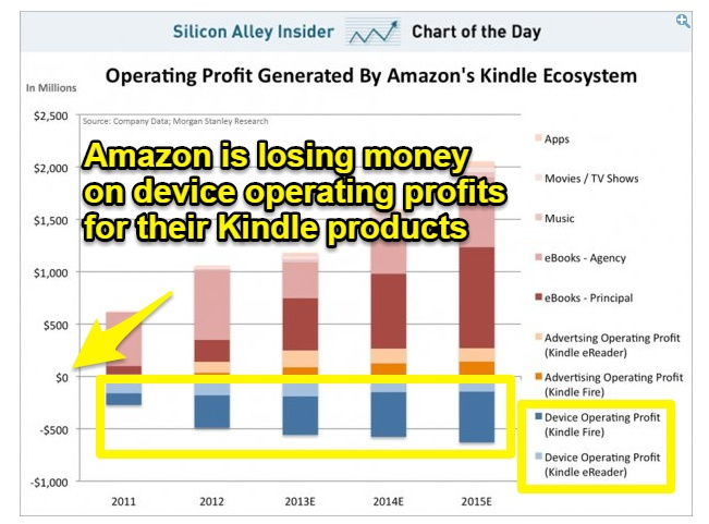 Screenshot showing profit generated by kindle