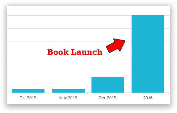How to write a book that will 10x your email list sumo how to write a book that will 10x your email list sumo malvernweather Images