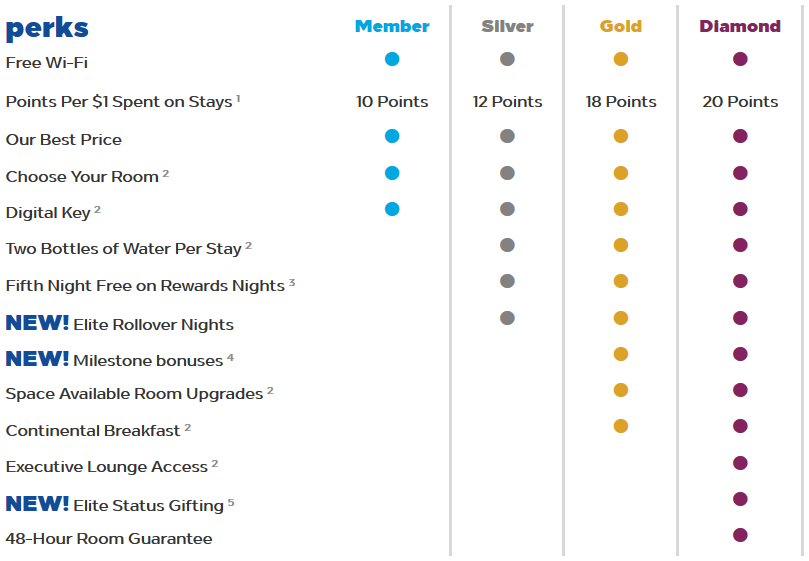 Screenshot showing the perks for hilton honors