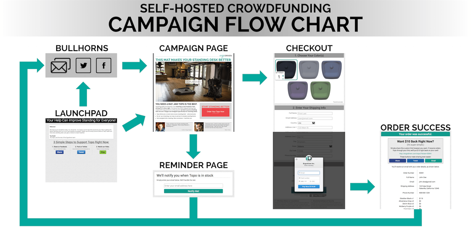 A flow chart showing what a self-hosted crowdfunding campaign should be like