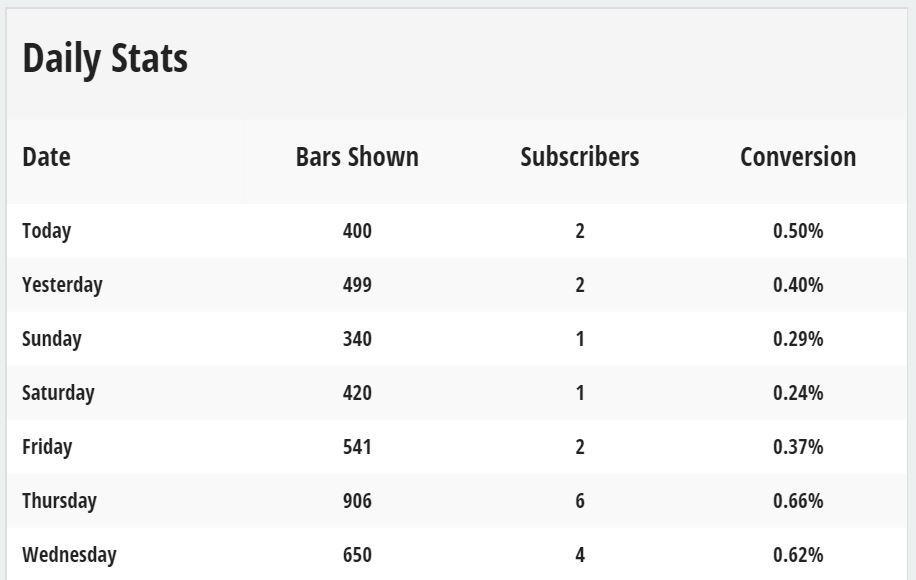 Screenshot showing Sumo daily stats