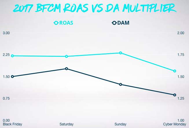 Graph showing roas vs da multiplier