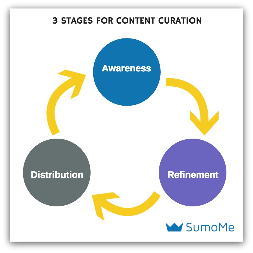 sumo strategy for content curation