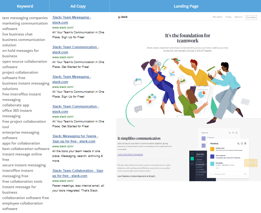 Screenshot showing keywords, ad copy, and landing page for Slack ads on Google
