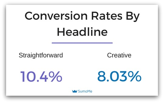 Screenshot showing conversion rates by type of headline