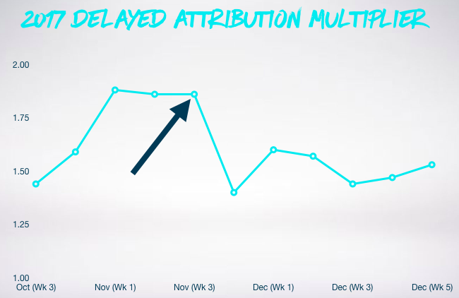 Graph showing delayed attribution multiplier in 2017