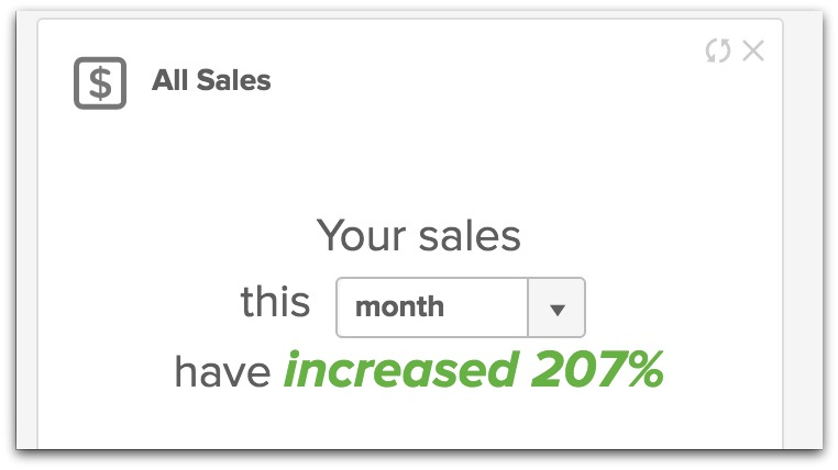 sales increased by 207%