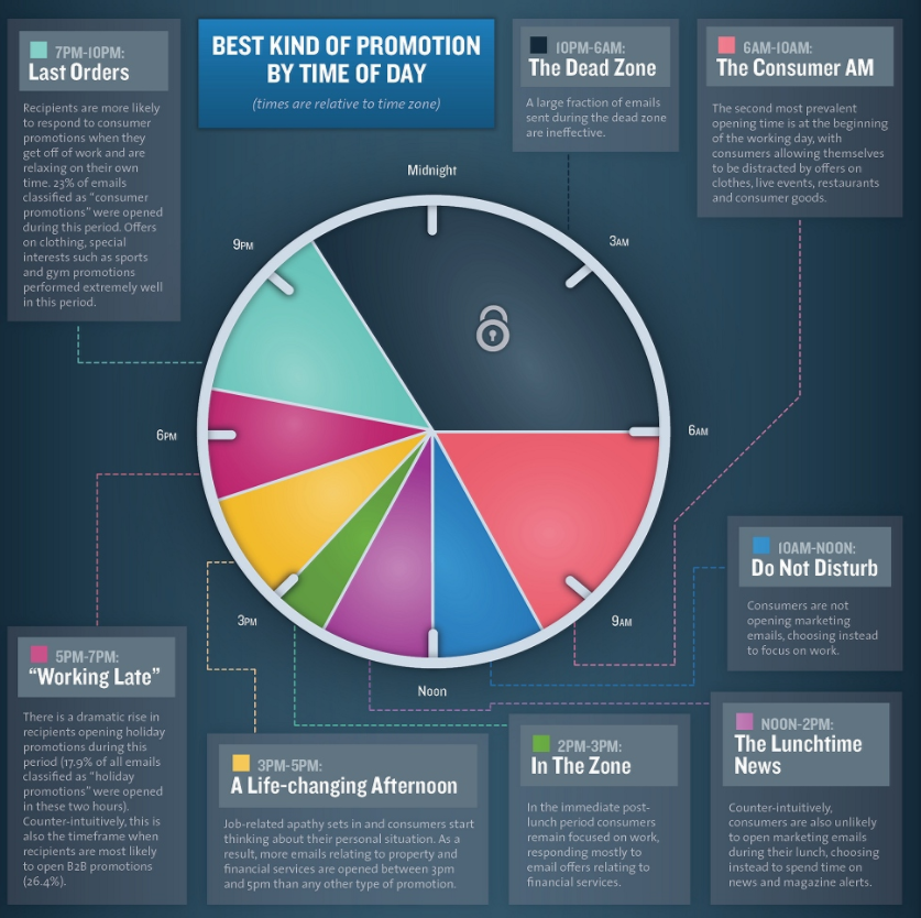 Pie chart showing best times for promotion