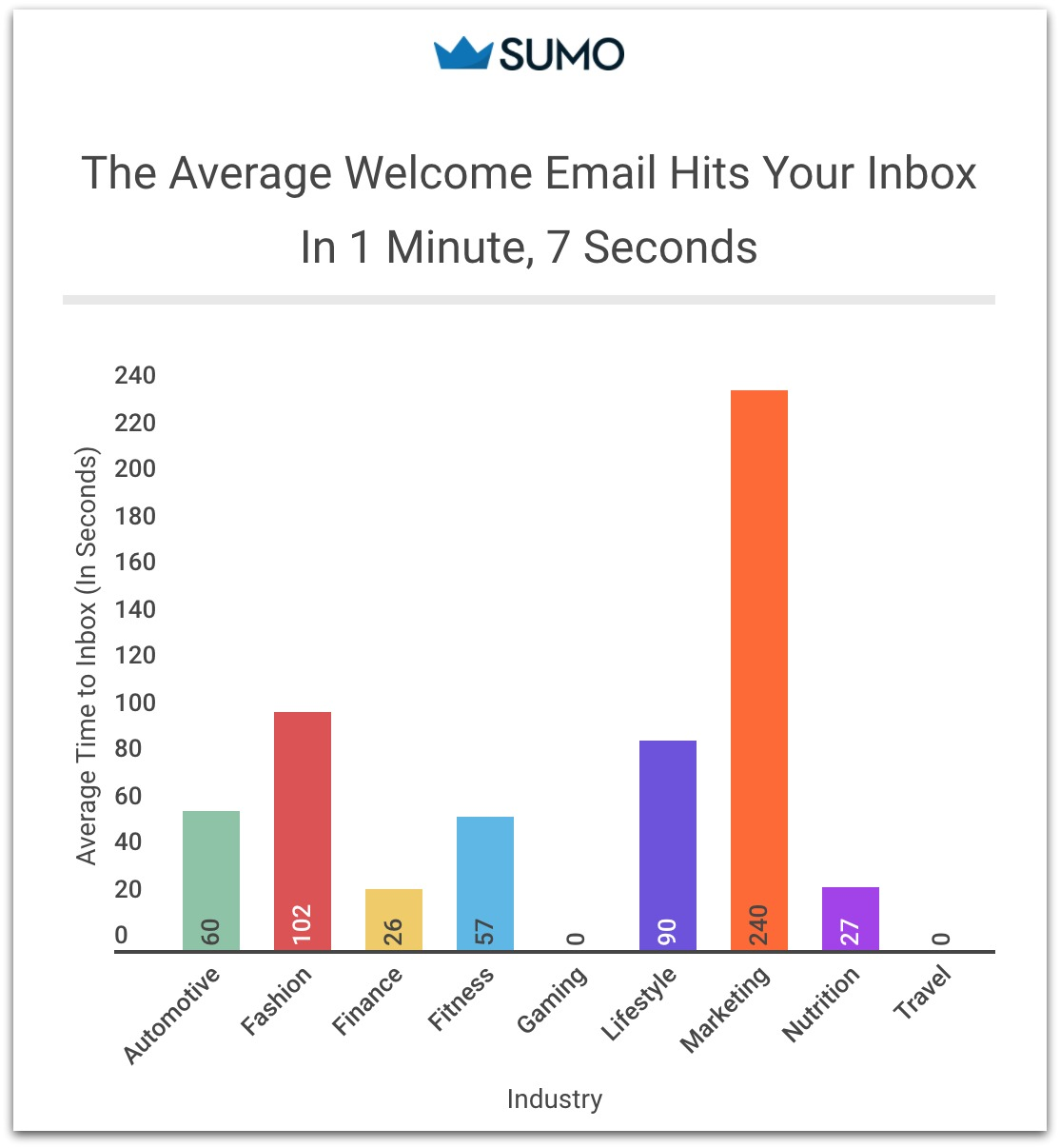 bar graph how quickly the welcome email arrives