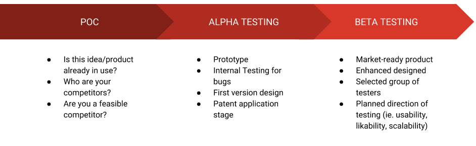 Screenshot showing how a product is going to progress to its final version