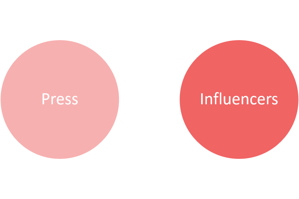 getting press and influencers