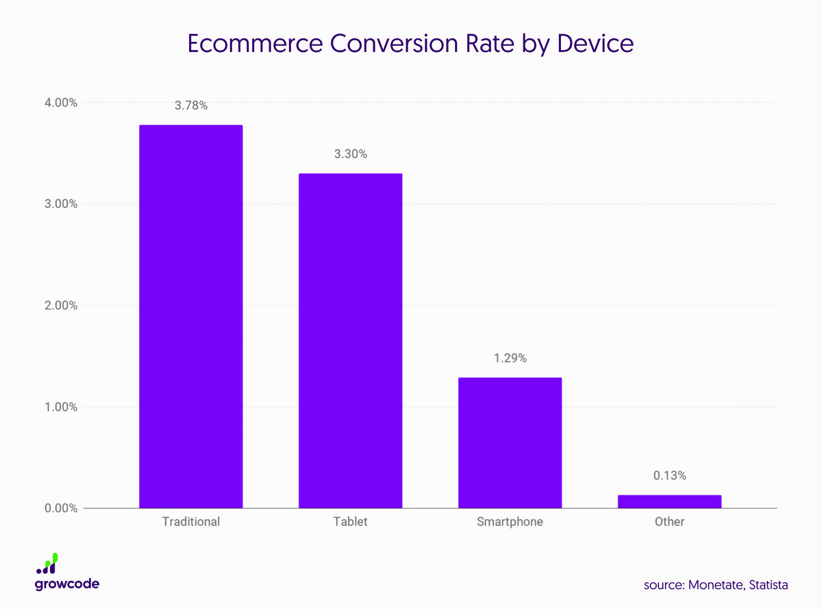 Graph showing ecommerce conversion rate by device