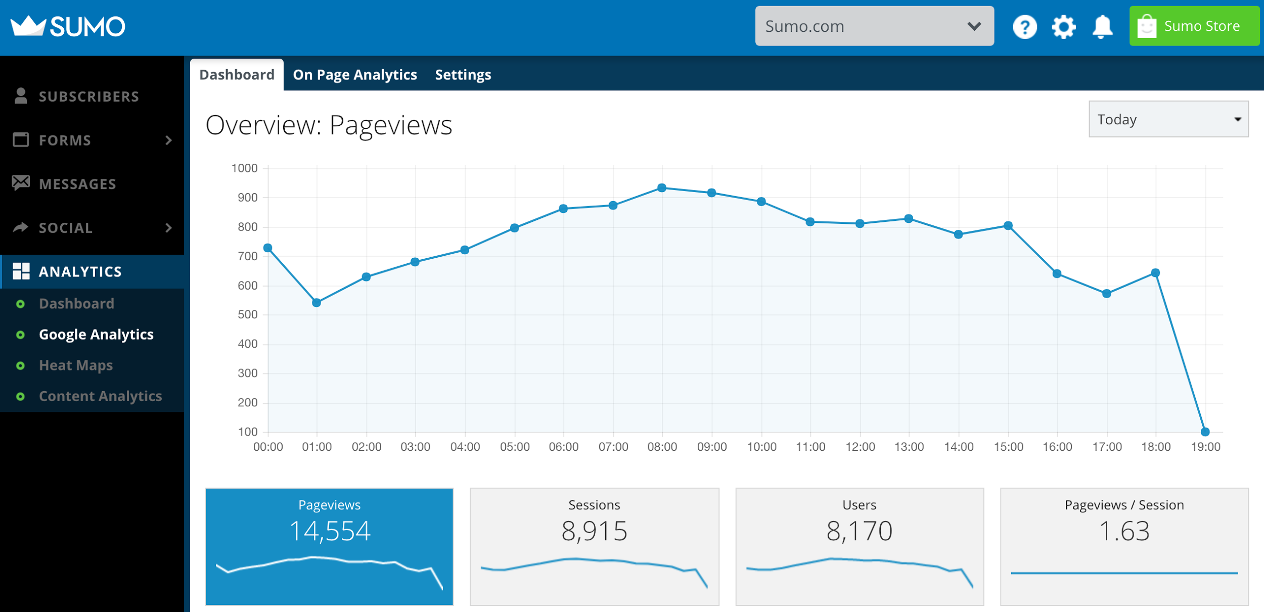Screenshot of the Sumo dashboard along with a graph that shows pageviews