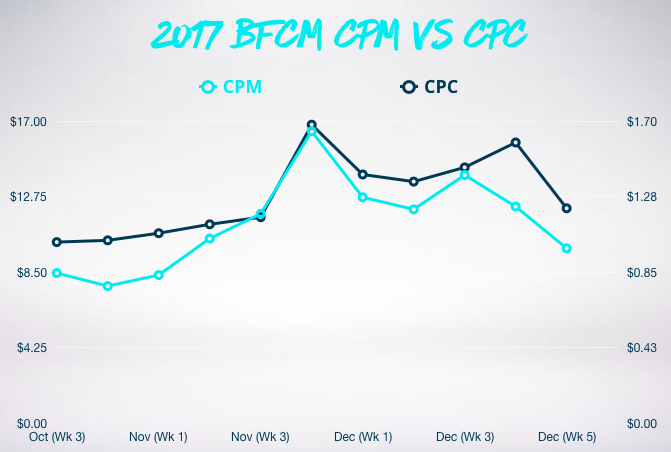 Graph showing CFM vs CPC