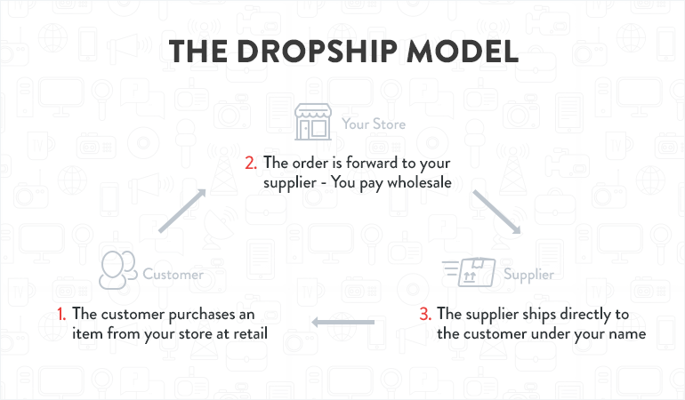 "Screenshot showing ""the dropship model"""