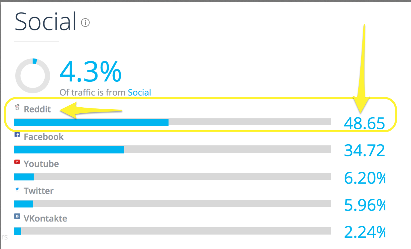 Screenshot showing the social traffic sources for Supreme