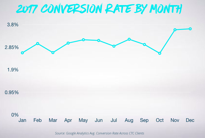 Graph showing conversion rates by month