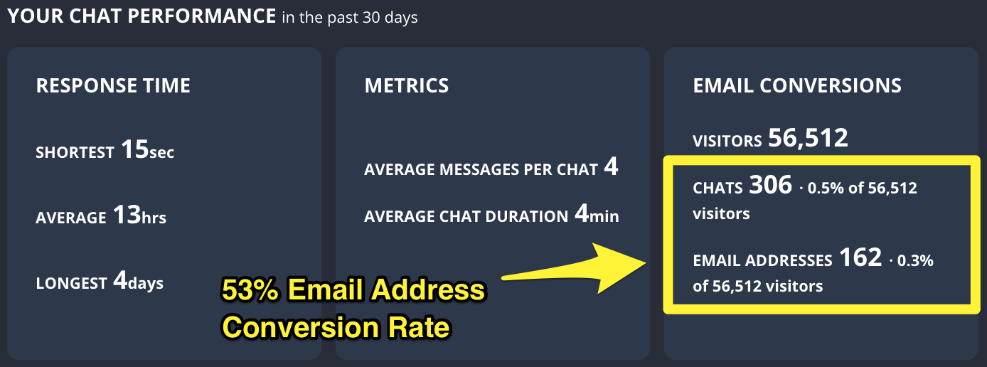 Screenshot showing chat bot stats