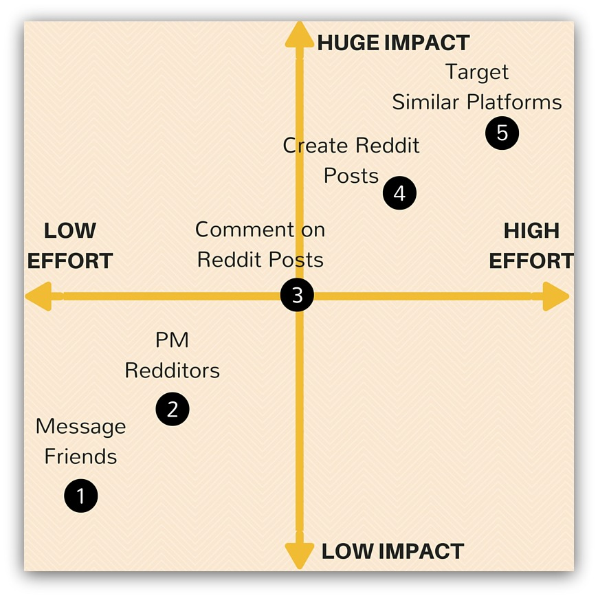 Screenshot of iterative marketing improvements and their effort/impact levels