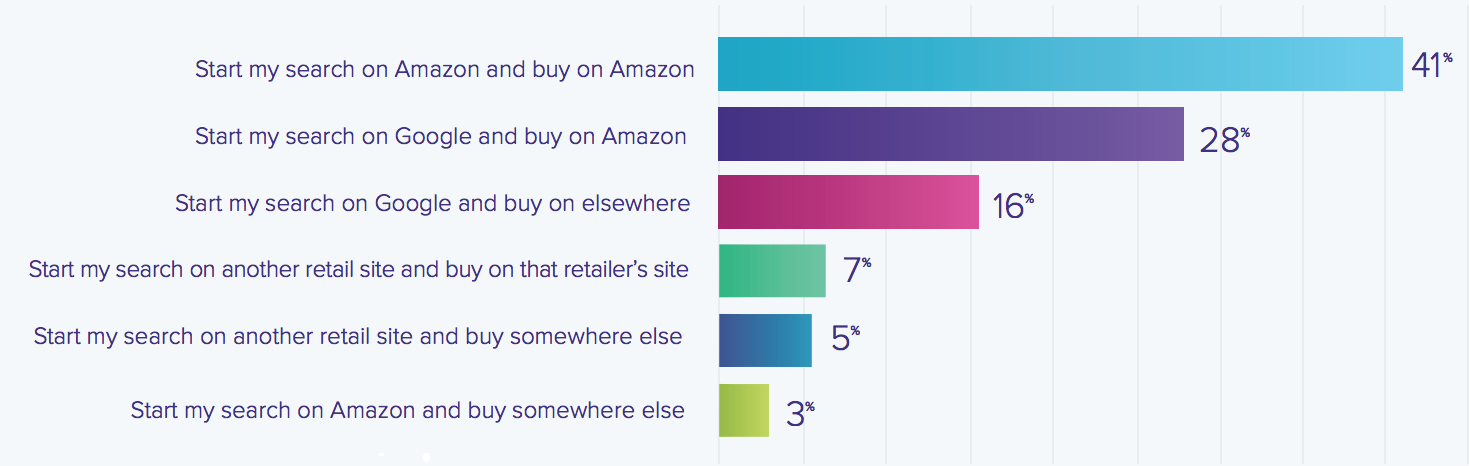 Graph showing where people start their product searches