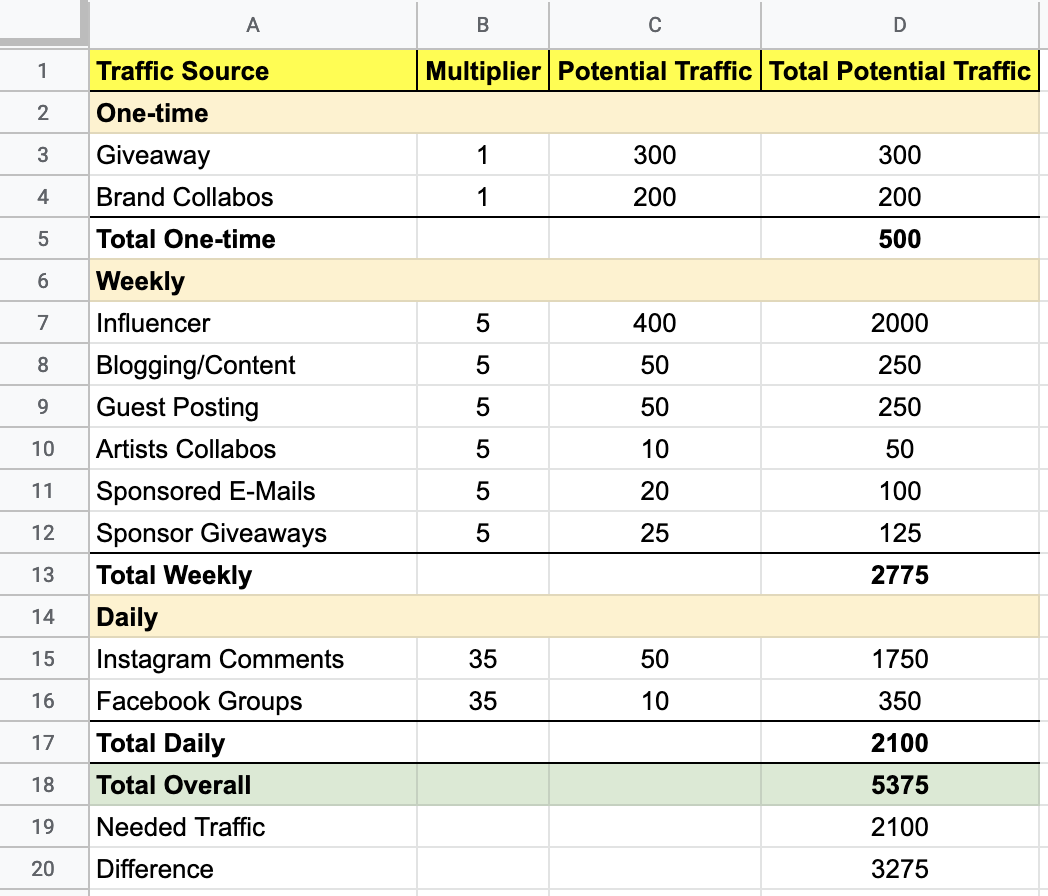 Screenshot showing Google Sheets page filled with data